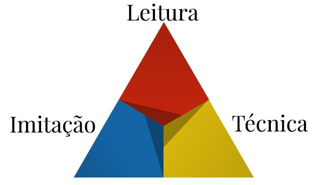 piramide-aprendizado-musical